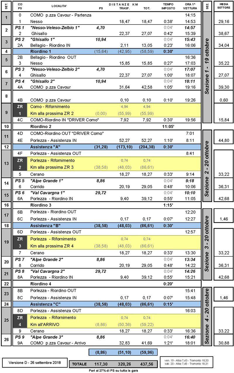 tabella WRC D