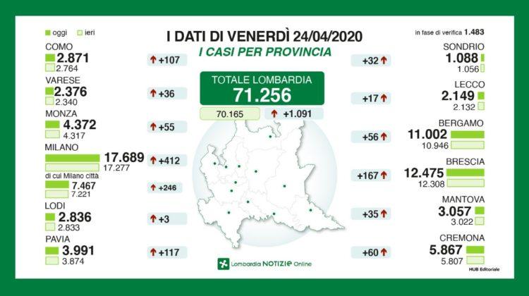 Lombardia Notizie Online Homepage Regione Lombardia 1