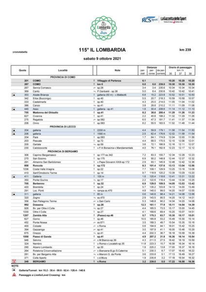 Cronotebella Lombardia 2021