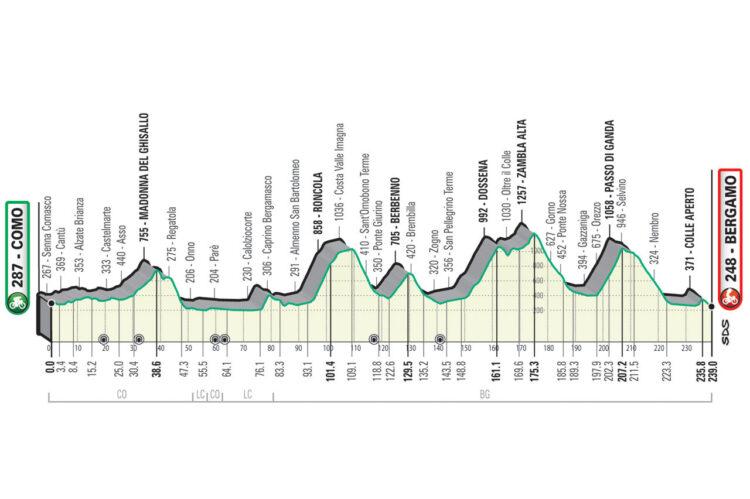 Giro Lombardia 2021 Como Bergamo
